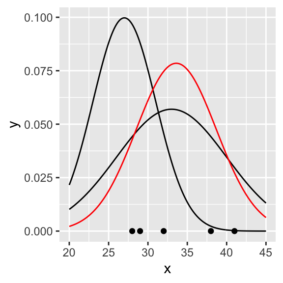 MLE for the normal distribution
